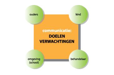 Communicatie met kinderen